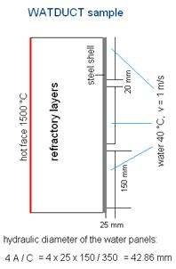 Watduct sample